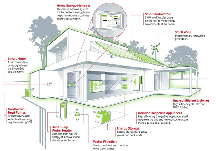 What Is A Knx Smart Home Or Building Complete Guide Bemi