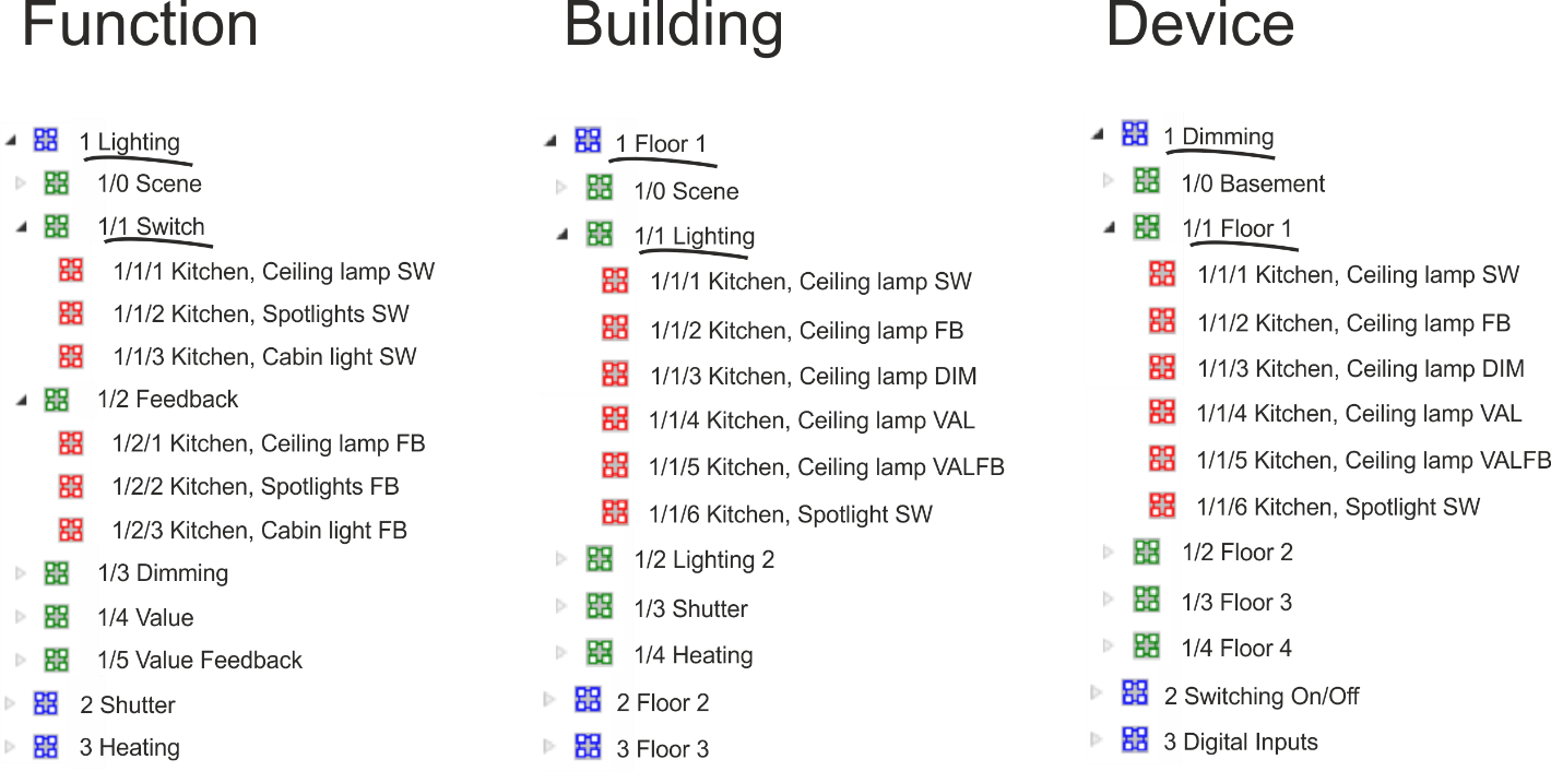 KNX group address structures